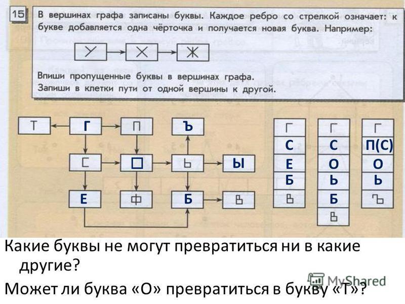 ГЪ Ы ЕБ С Е Б С О Ь Б П(С) О Ь Какие буквы не могут превратиться ни в какие другие? Может ли буква «О» превратиться в букву «Т»?