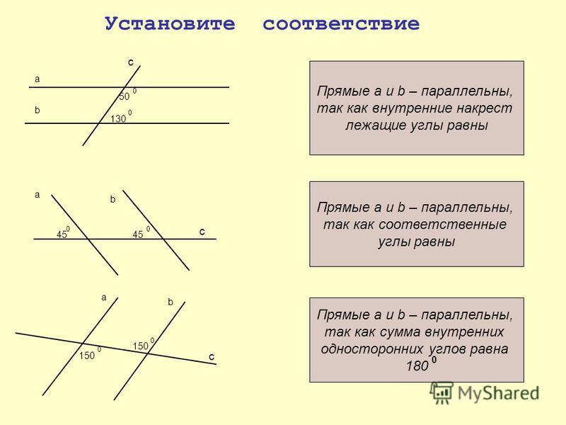 a b 130 Установите соответствие 0 50 0 a b 0 45 0 с с с a b 150 0 0 Прямые a и b – параллельны, так как внутренние накрест лежащие углы равны Прямые a и b – параллельны, так как соответственные углы равны Прямые a и b – параллельны, так как сумма вну