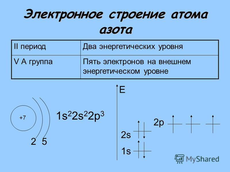 Электронное строение атома азота II период Два энергетических уровня V А группа Пять электронов на внешнем энергетическом уровне +7 2 1s 2 2s 2 2 р 3 1s E 5 2s2s 2 р
