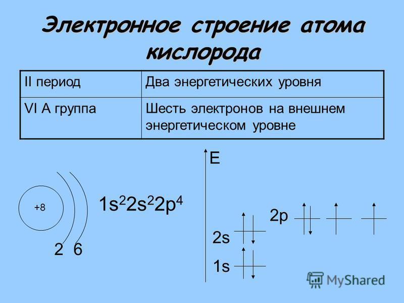 Электронное строение атома кислорода II период Два энергетических уровня VI А группа Шесть электронов на внешнем энергетическом уровне +8 2 1s 2 2s 2 2 р 4 1s E 6 2s2s 2 р