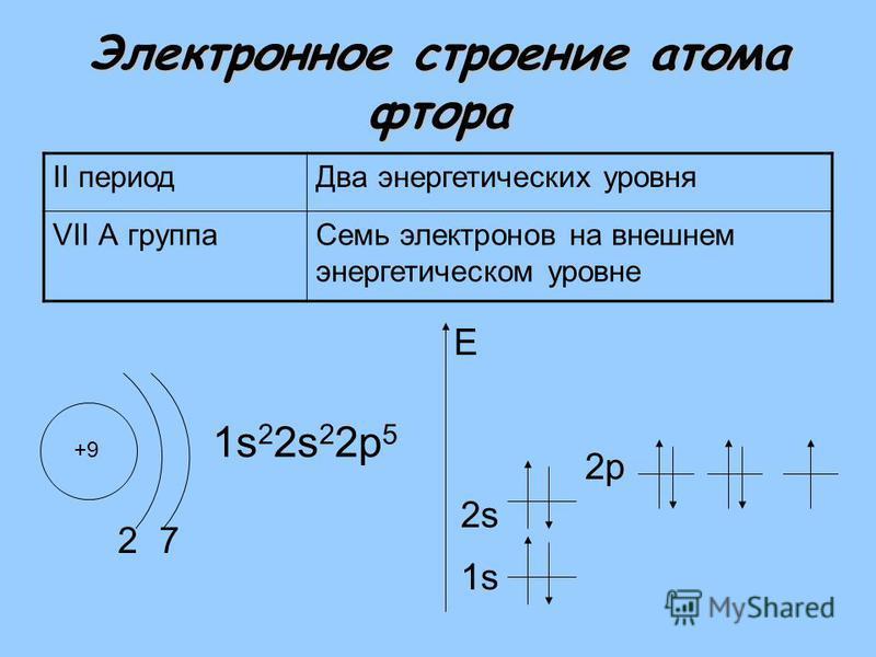Электронное строение атома фтора II период Два энергетических уровня VII А группа Семь электронов на внешнем энергетическом уровне +9 2 1s 2 2s 2 2 р 5 1s E 7 2s2s 2 р