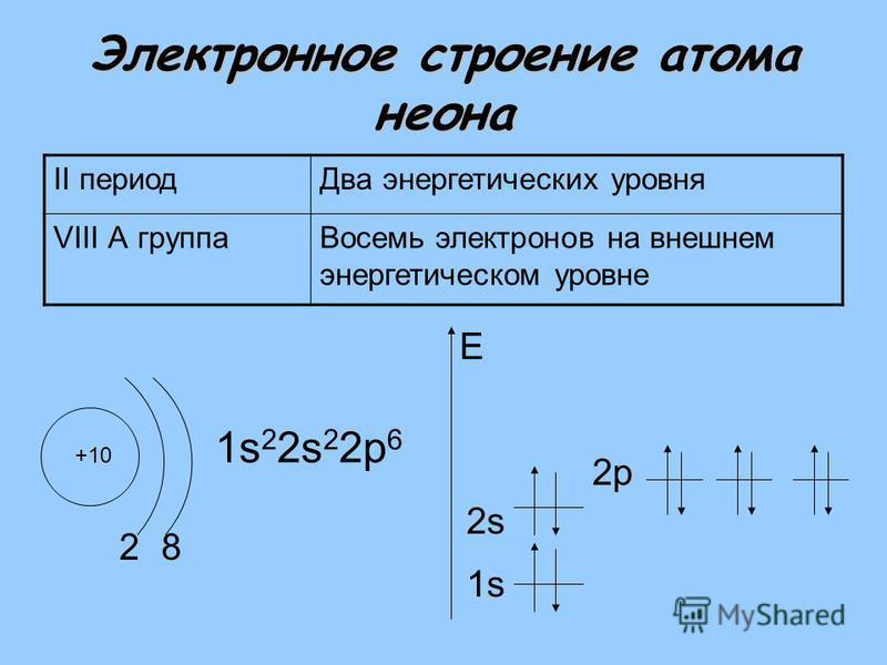 Электронное строение атома неона II период Два энергетических уровня VIII А группа Восемь электронов на внешнем энергетическом уровне +10 2 1s 2 2s 2 2 р 6 1s E 8 2s2s 2 р