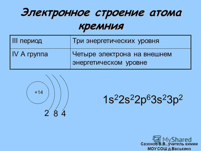 Электронное строение атома кремния III период Три энергетических уровня IV А группа Четыре электрона на внешнем энергетическом уровне +14 2 1s 2 2s 2 2 р 6 3s 2 3 р 2 84 Сазонов В.В., учитель химии МОУ СОШ д.Васькино