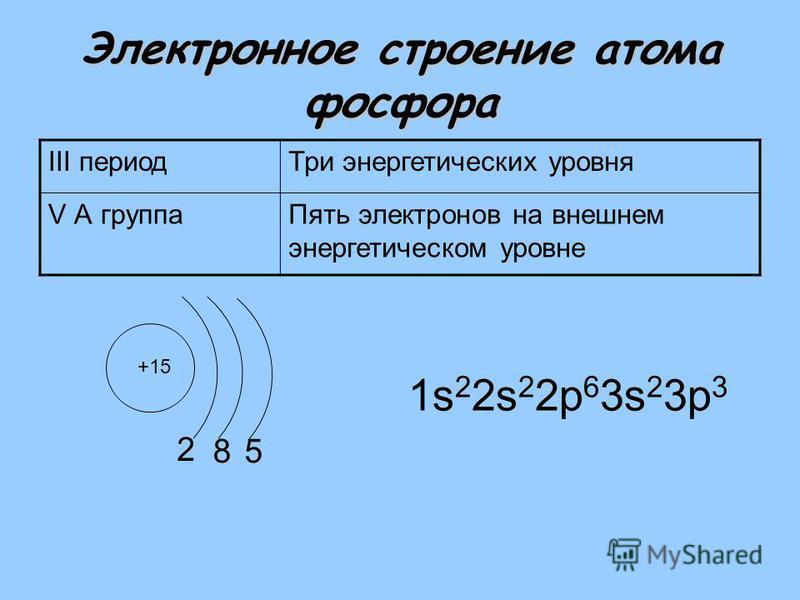 Электронное строение атома фосфора III период Три энергетических уровня V А группа Пять электронов на внешнем энергетическом уровне +15 2 1s 2 2s 2 2 р 6 3s 2 3 р 3 85
