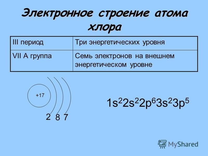 Электронное строение атома хлора III период Три энергетических уровня VII А группа Семь электронов на внешнем энергетическом уровне +17 2 1s 2 2s 2 2 р 6 3s 2 3 р 5 87
