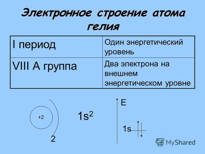 Электронное строение атома гелия I период Один энергетический уровень VIII А группа Два электрона на внешнем энергетическом уровне +2 2 1s21s2 1s E
