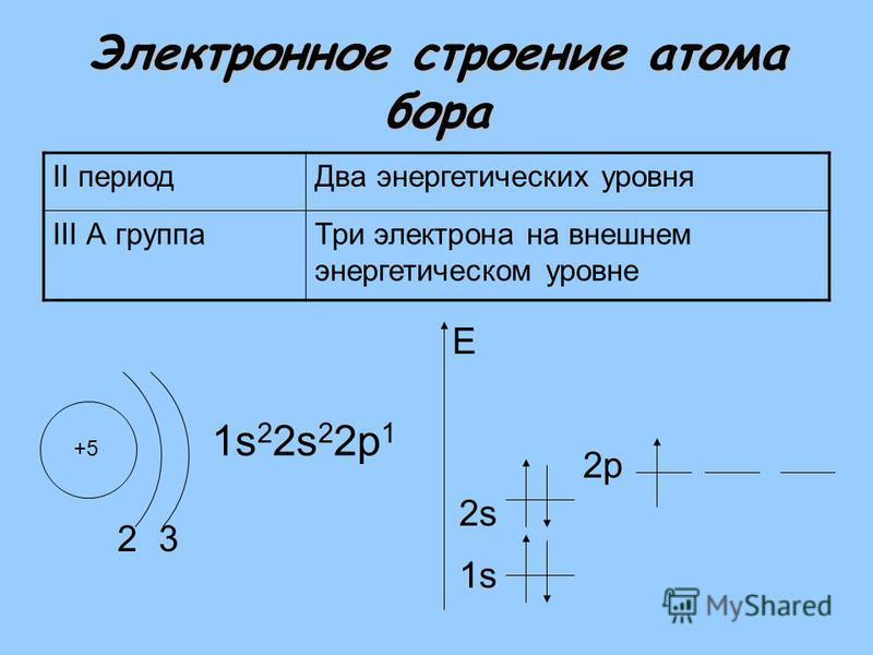 Электронное строение атома бора II период Два энергетических уровня III А группа Три электрона на внешнем энергетическом уровне +5 2 1s 2 2s 2 2 р 1 1s E 3 2s2s 2 р