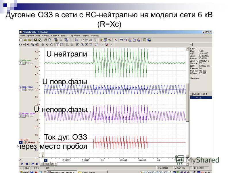 Дуговые ОЗЗ в сети с RC-нейтралью на модели сети 6 кВ (R=Xc) U нейтрали U повар.фазы U неповар.фазы Ток дуг. ОЗЗ через место пробоя