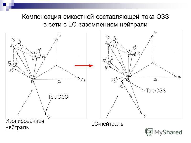 Компенсация емкостной составляющей тока ОЗЗ в сети с LC-заземлением нейтрали Изолированная нейтраль LC-нейтраль Ток ОЗЗ
