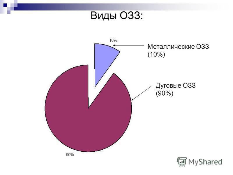 Виды ОЗЗ: Металлические ОЗЗ (10%) Дуговые ОЗЗ (90%)