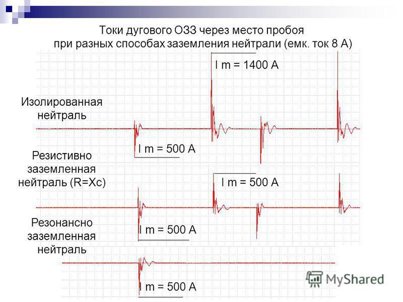 Токи дугового ОЗЗ через место пробоя при разных способах заземления нейтрали (емк. ток 8 А) Изолированная нейтраль Резистивно заземленная нейтраль (R=Xc) Резонансно заземленная нейтраль I m = 500 А I m = 1400 А I m = 500 А