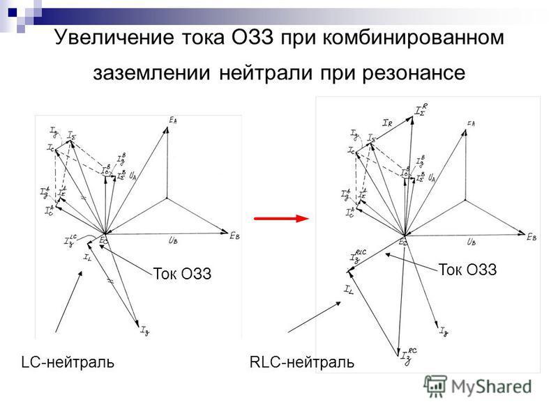 Увеличение тока ОЗЗ при комбинированном заземлении нейтрали при резонансе LC-нейтральRLC-нейтраль Ток ОЗЗ