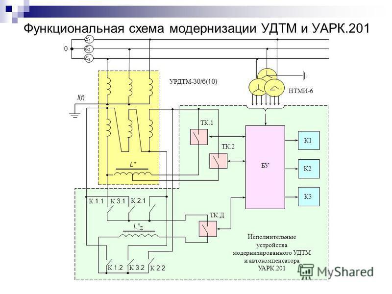 Функциональная схема модернизации УДТМ и УАРК.201