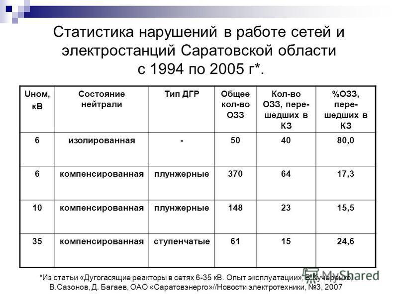 Статистика нарушений в работе сетей и электростанций Саратовской области с 1994 по 2005 г*. Uном, кВ Состояние нейтрали Тип ДГРОбщее кол-во ОЗЗ Кол-во ОЗЗ, пере- шедших в КЗ %ОЗЗ, пере- шедших в КЗ 6 изолированная-504080,0 6 компенсированная плунжерн