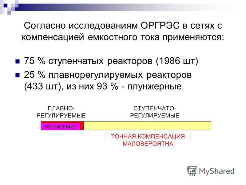 Согласно исследованиям ОРГРЭС в сетях с компенсацией емкостного тока применяются: 75 % ступенчатых реакторов (1986 шт) 25 % плавнорегулируемых реакторов (433 шт), из них 93 % - плунжерные