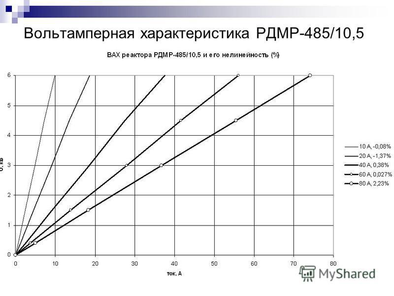 Вольтамперная характеристика РДМР-485/10,5