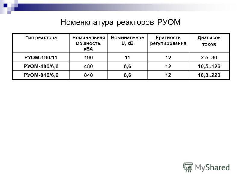Номенклатура реакторов РУОМ Тип реактора Номинальная мощность, кВА Номинальное U, кВ Кратность регулирования Диапазон токов РУОМ-190/1119019011122,5..30 РУОМ-480/6,64806,61210,5..126 РУОМ-840/6,68406,61218,3..220