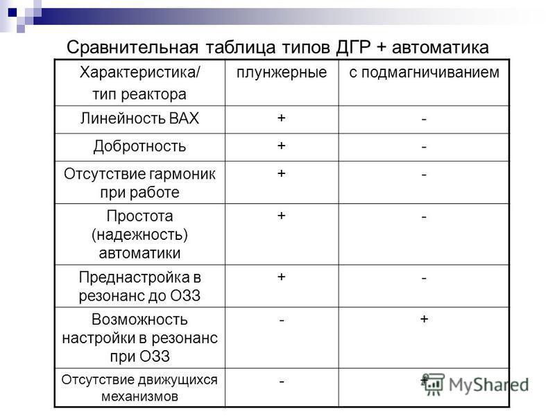 Сравнительная таблица типов ДГР + автоматика Характеристика/ тип реактора плунжерные с подмагничиванием Линейность ВАХ+- Добротность+- Отсутствие гармоник при работе +- Простота (надежность) автоматики +- Преднастройка в резонанс до ОЗЗ +- Возможност