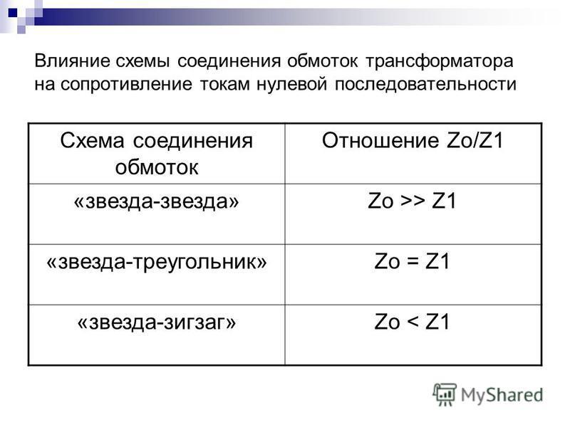 Влияние схемы соединения обмоток трансформатора на сопротивление токам нулевой последовательности Схема соединения обмоток Отношение Zo/Z1 «звезда-звезда»Zo >> Z1 «звезда-треугольник»Zo = Z1 «звезда-зигзаг»Zo < Z1