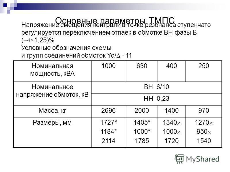 Основные параметры ТМПС Номинальная мощность, кВА 1000630400250 Номинальное напряжение обмоток, кВ ВН 6/10 НН 0,23 Масса, кг 269620001400970 Размеры, мм 1727* 1184* 2114 1405* 1000* 1785 1340 1000 1720 1270 950 1540 Напряжение смещения нейтрали в точ