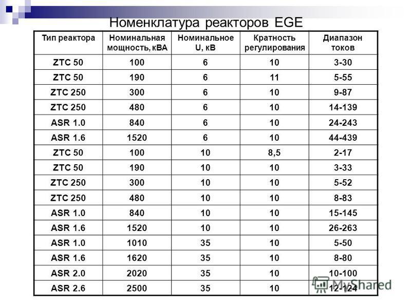Номенклатура реакторов EGE Тип реактора Номинальная мощность, кВА Номинальное U, кВ Кратность регулирования Диапазон токов ZTC 501006103-30 ZTC 501906115-55 ZTC 2503006109-87 ZTC 25048061014-139 ASR 1.084061024-243 ASR 1.6152061044-439 ZTC 50100108,5