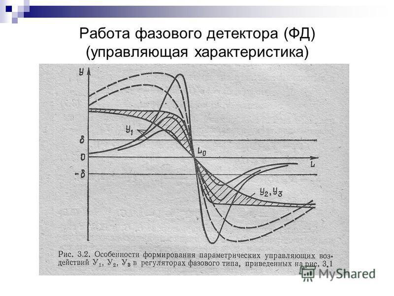 Работа фазового детектора (ФД) (управляющая характеристика)