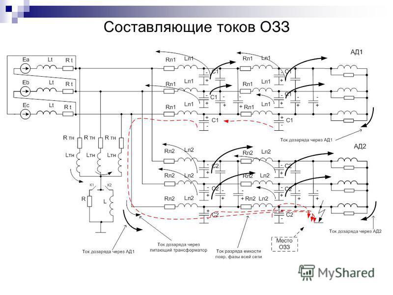 Составляющие токов ОЗЗ