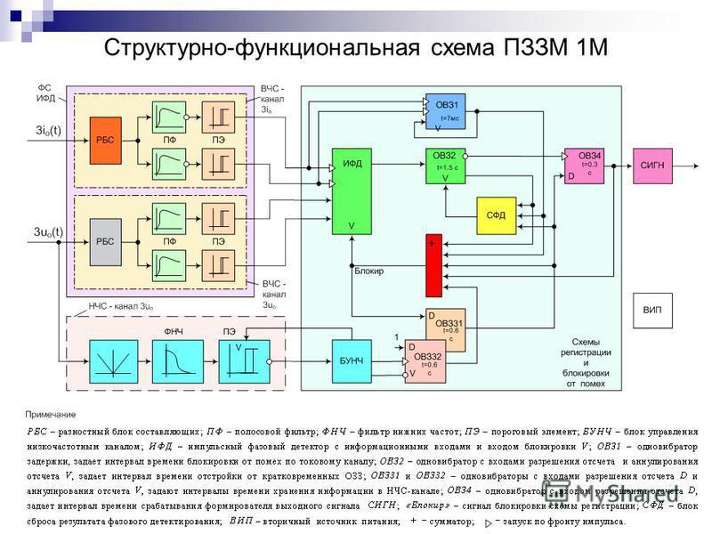 Структурно-функциональная схема ПЗЗМ 1М