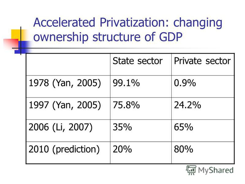 Accelerated Privatization: changing ownership structure of GDP State sectorPrivate sector 1978 (Yan, 2005)99.1%0.9% 1997 (Yan, 2005)75.8%24.2% 2006 (Li, 2007)35%65% 2010 (prediction)20%80%
