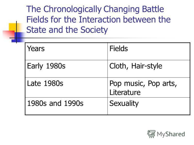 The Chronologically Changing Battle Fields for the Interaction between the State and the Society YearsFields Early 1980sCloth, Hair-style Late 1980sPop music, Pop arts, Literature 1980s and 1990sSexuality