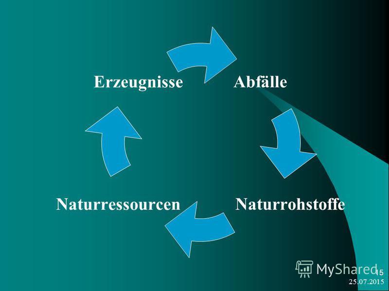25.07.2015 15 Abfälle Naturrohstoffe Naturressourcen Erzeugnisse