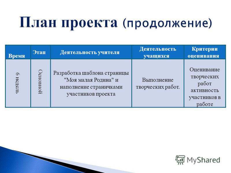 Время Этап Деятцельность учителя Деятцельность учащихся Критерии оценивания 6 недель Основной Разработка шаблона страницы