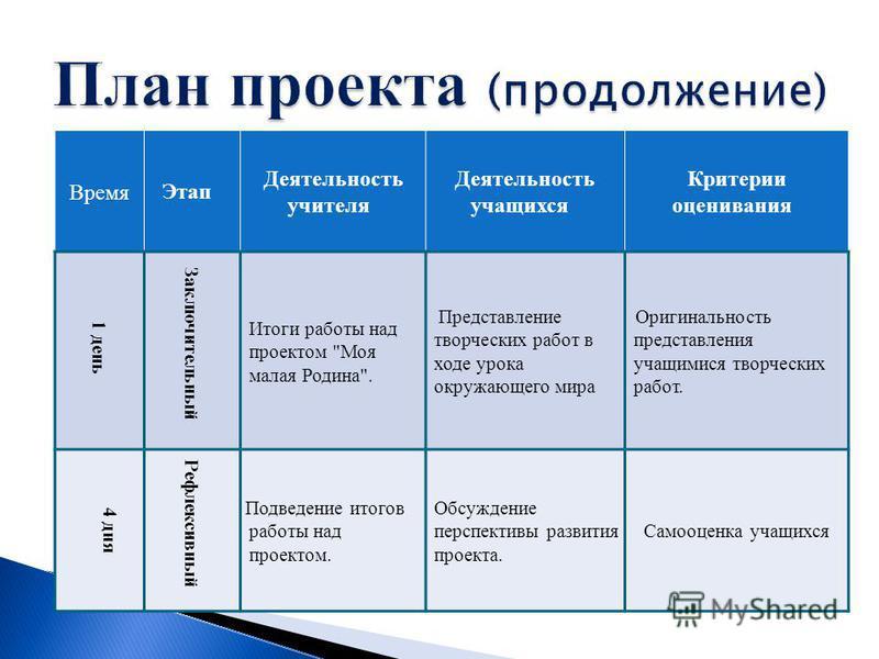 Время Этап Деятцельность учителя Деятцельность учащихся Критерии оценивания 1 день Заключительный Итоги работы над проектом