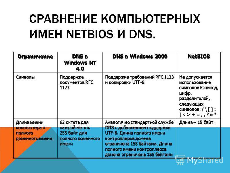СРАВНЕНИЕ КОМПЬЮТЕРНЫХ ИМЕН NETBIOS И DNS. Ограничение DNS в Windows NT 4.0 DNS в Windows 2000 NetBIOS Символы Поддержка документов RFC 1123 Поддержка требований RFC 1123 и кодировки UTF-8 Не допускается использование символов Юникод, цифр, разделите