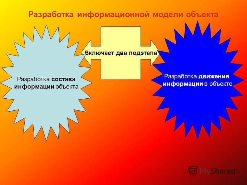 Разработка информационной модели объекта Включает два подэтапа Разработка состава информации объекта Разработка движения информации в объекте
