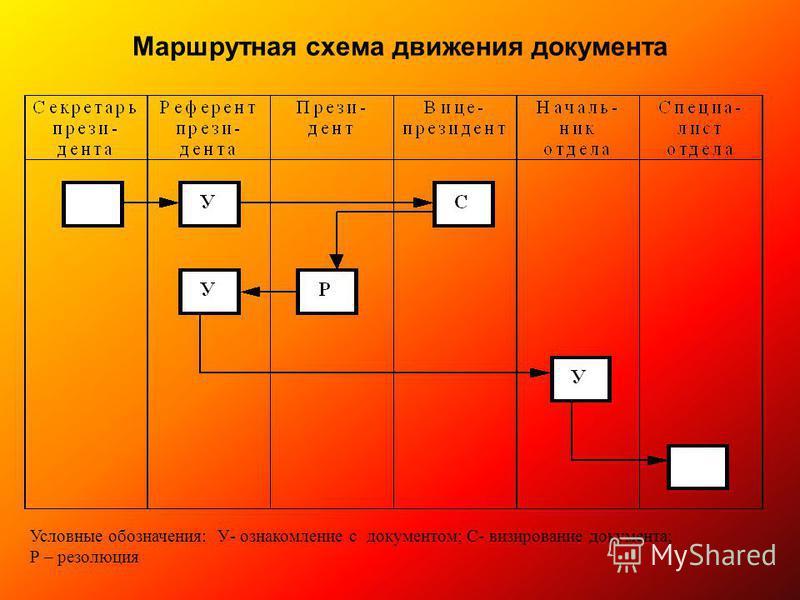 Маршрутная схема движения документа Условные обозначения: У- ознакомление с документом; С- визирование документа; Р – резолюция