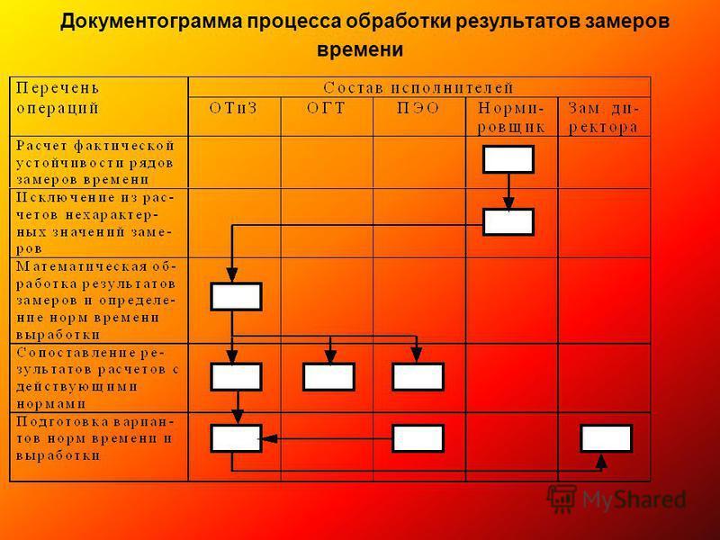 Документограмма процесса обработки результатов замеров времени