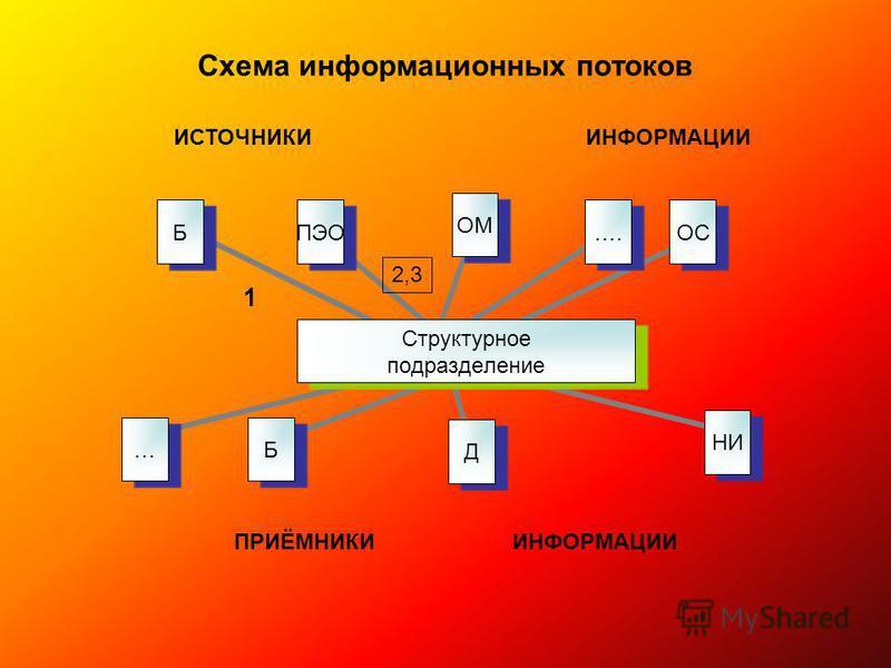 Схема информационных потоков 1 ПРИЁМНИКИ ИНФОРМАЦИИ Структурное подразделени е ОМ….ОСНИДБ…БПЭО ИСТОЧНИКИ ИНФОРМАЦИИ 2,3