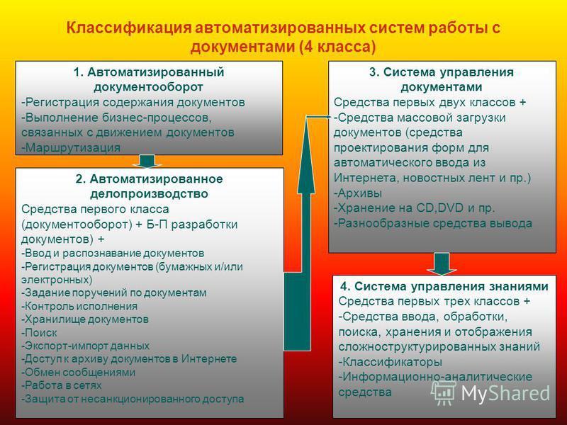 Классификация автоматизированных систем работы с документами (4 класса) 1. Автоматизированный документооборот -Регистрация содержания документов -Выполнение бизнес-процессов, связанных с движением документов -Маршрутизация 2. Автоматизированное делоп