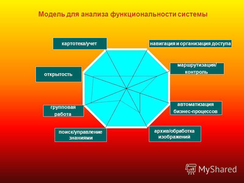 Модель для анализа функциональности системы навигация и организация доступа маршрутизация/ контроль автоматизация бизнес-процессов архив/обработка изображений поиск/управление знаниями групповая работа открытость картотека/учет