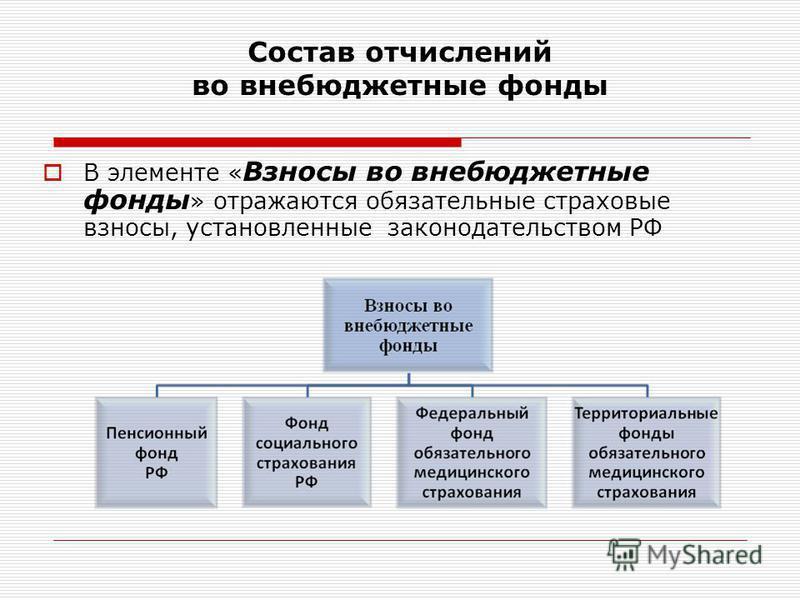 Состав отчислений во внебюджетные фонды В элементе « Взносы во внебюджетные фонды » отражаются обязательные страховые взносы, установленные законодательством РФ