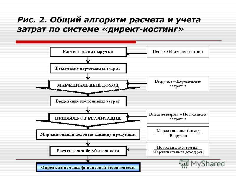 Рис. 2. Общий алгоритм расчета и учета затрат по системе «директ-костинг»