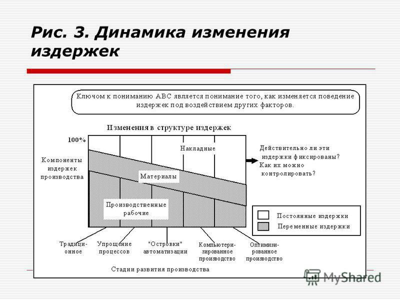 Рис. 3. Динамика изменения издержек