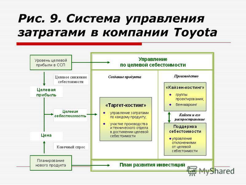 Рис. 9. Система управления затратами в компании Toyota