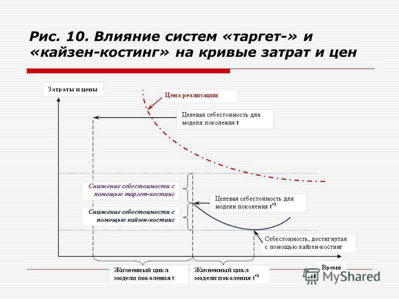 Рис. 10. Влияние систем «таргет-» и «кайзен-костинг» на кривые затрат и цен