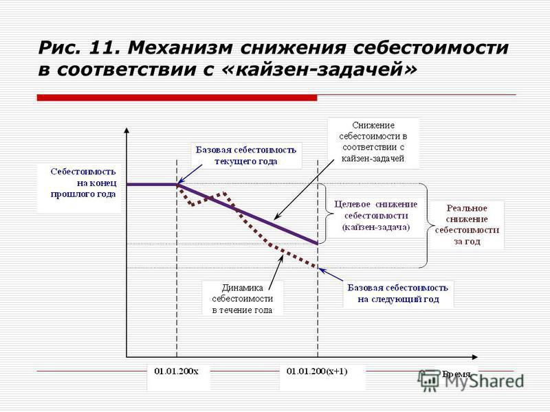 Рис. 11. Механизм снижения себестоимости в соответствии с «кайзен-задачей»
