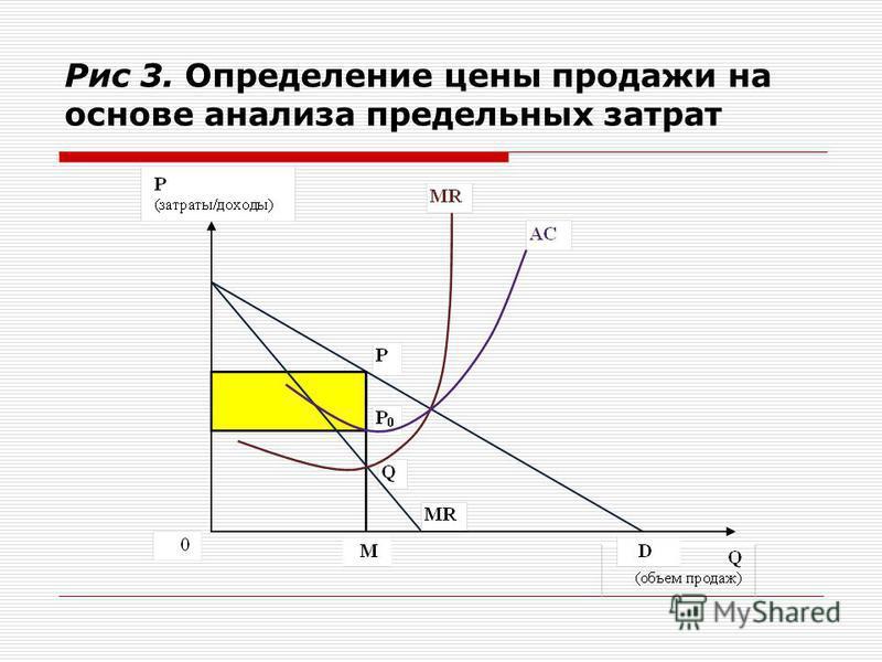 Рис 3. Определение цены продажи на основе анализа предельных затрат