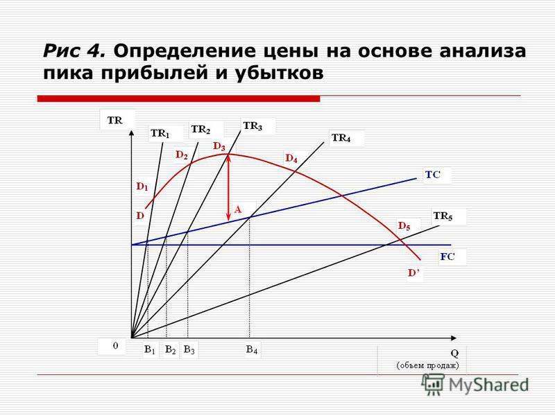 Рис 4. Определение цены на основе анализа пика прибылей и убытков