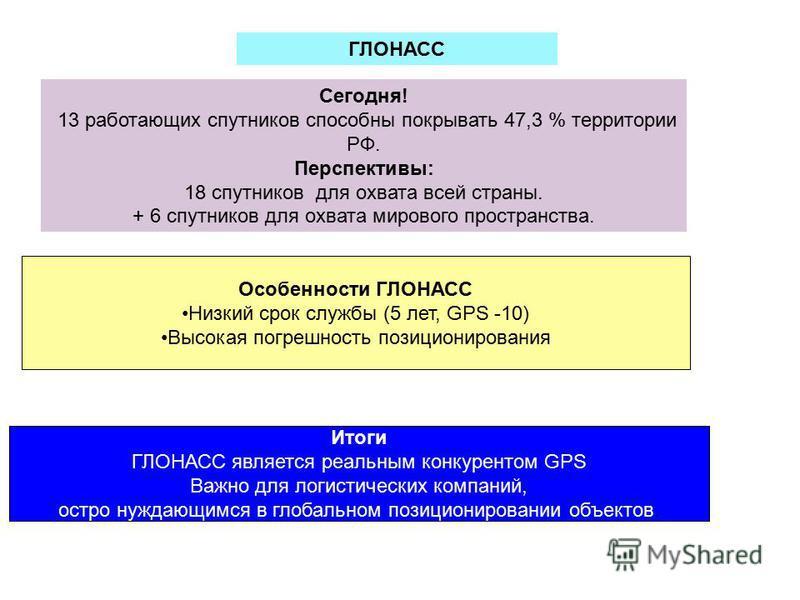 Сегодня! 13 работающих спутников способны покрывать 47,3 % территории РФ. Перспективы: 18 спутников для охвата всей страны. + 6 спутников для охвата мирового пространства. ГЛОНАСС Особенности ГЛОНАСС Низкий срок службы (5 лет, GPS -10) Высокая погреш