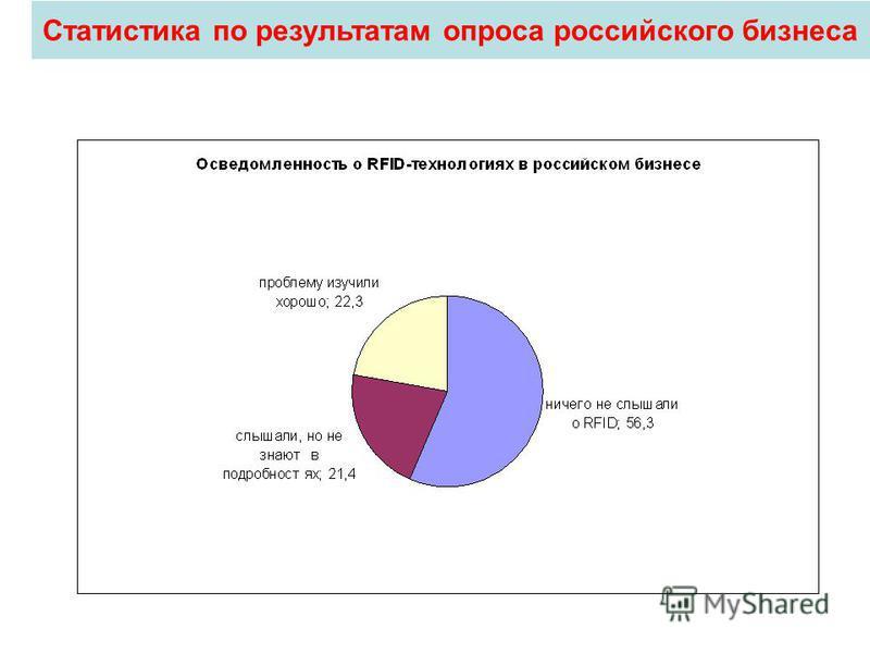 Статистика по результатам опроса российского бизнеса